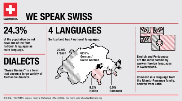 An infographic illustrating Switzerland's most important linguistic features