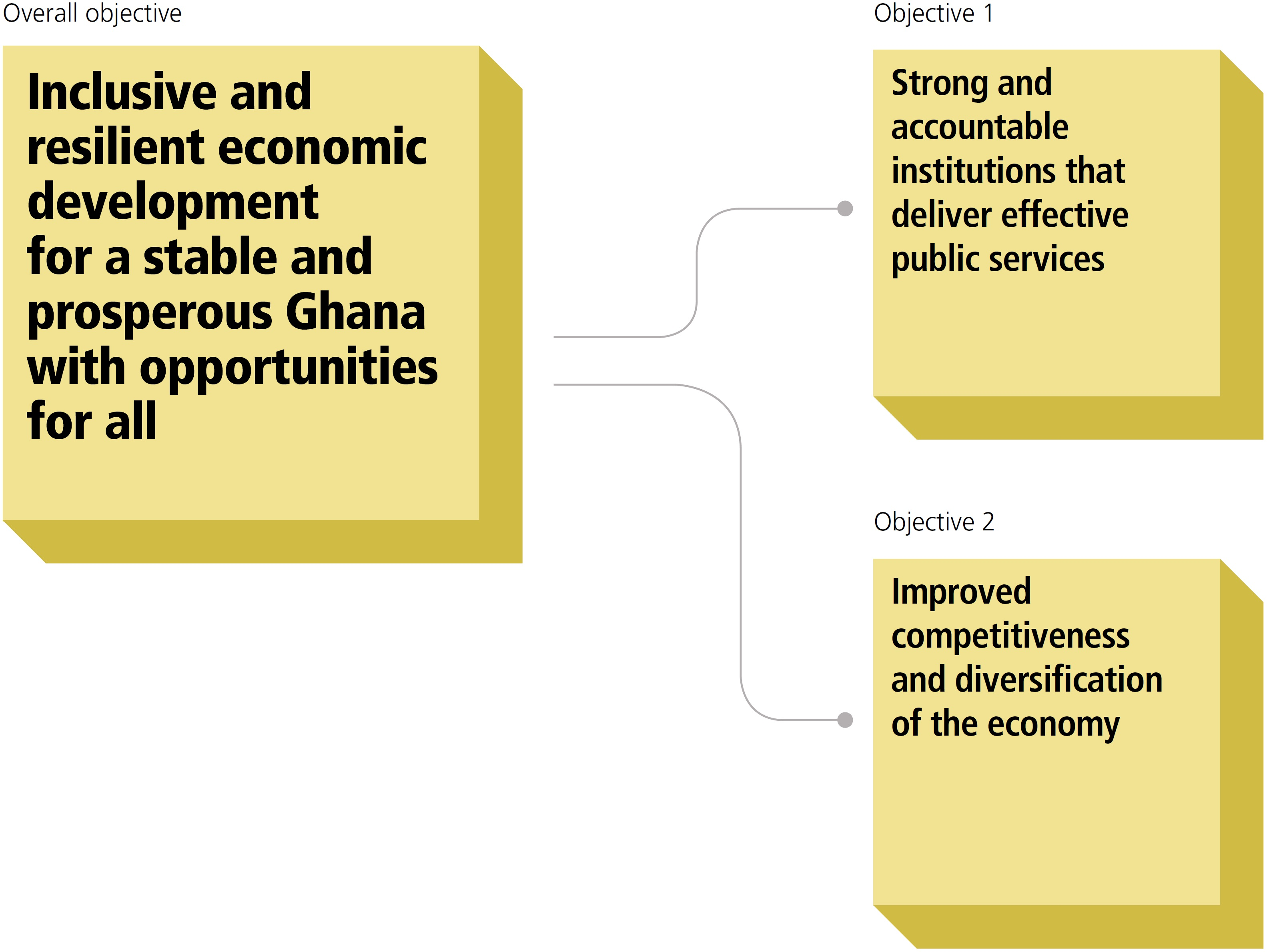 Diagram of SECO country objectives for Ghana